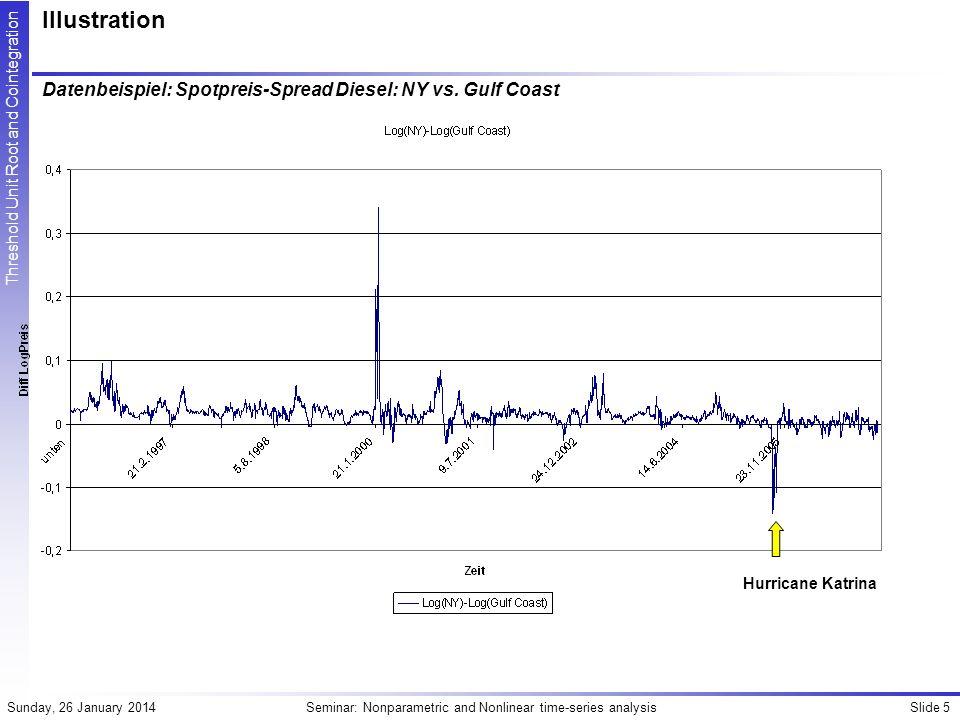 Illustration Datenbeispiel: Spotpreis-Spread Diesel: NY vs. Gulf Coast