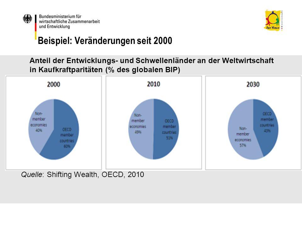 Beispiel: Veränderungen seit 2000