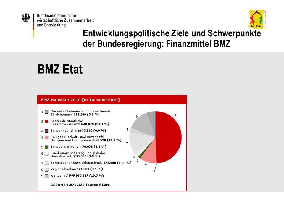 BMZ Etat Entwicklungspolitische Ziele und Schwerpunkte