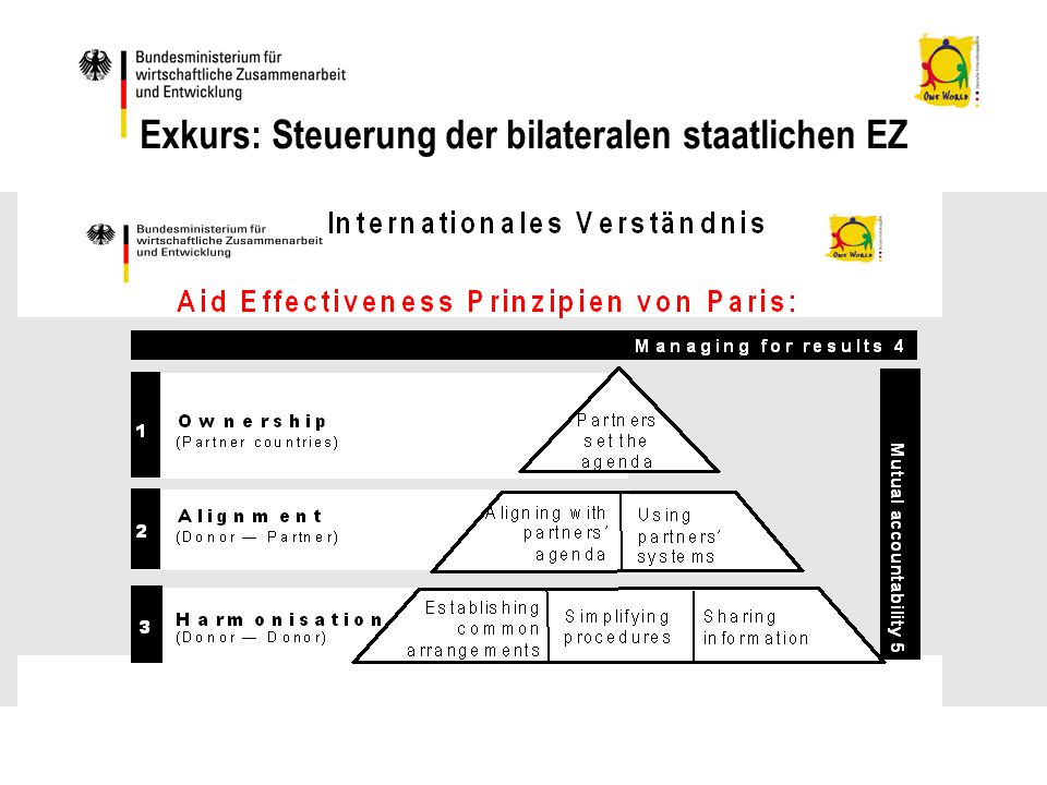 Exkurs: Steuerung der bilateralen staatlichen EZ