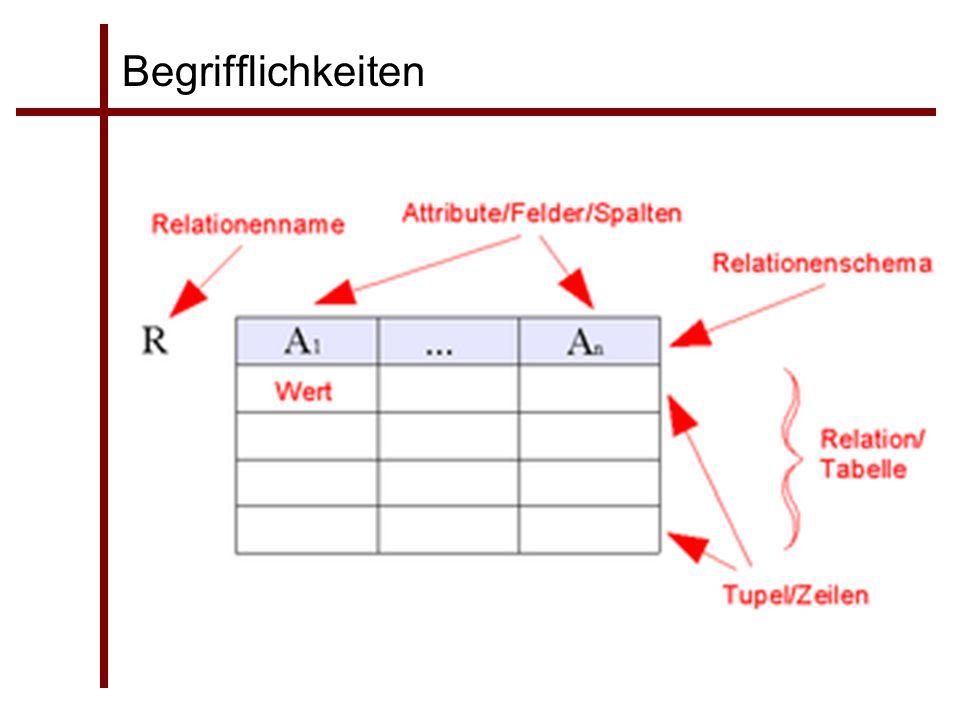 Begrifflichkeiten Tabelle  Relationales Datenmodell