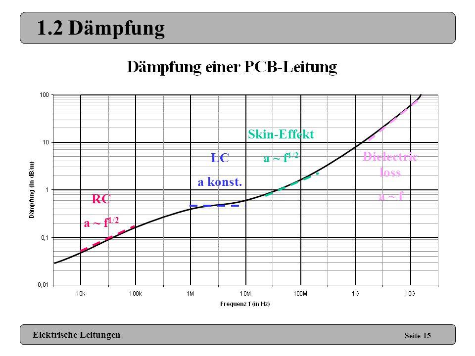 1.2 Dämpfung Skin-Effekt a ~ f1/2 Dielectric loss LC a konst. a ~ f RC