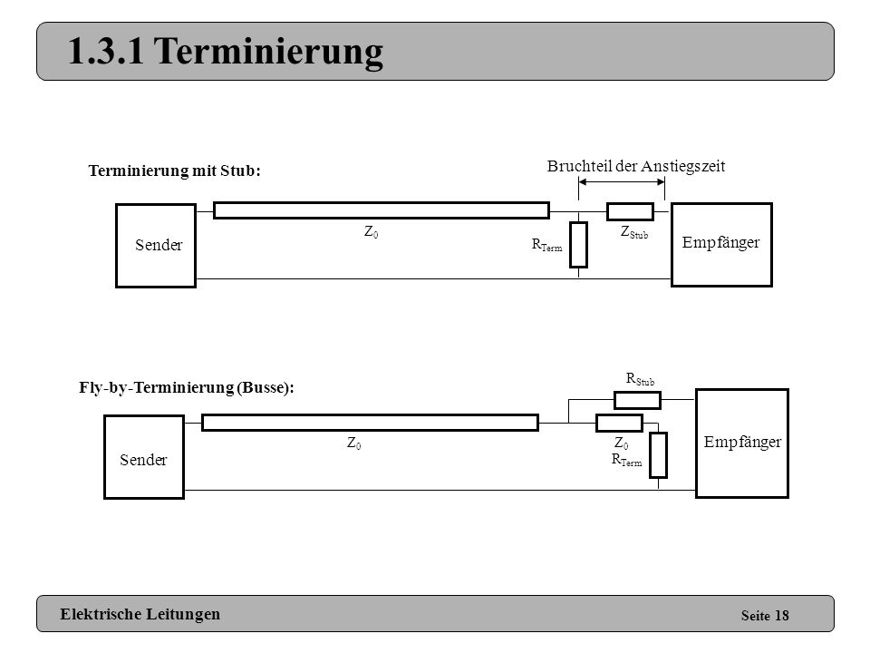 1.3.1 Terminierung Bruchteil der Anstiegszeit Terminierung mit Stub: