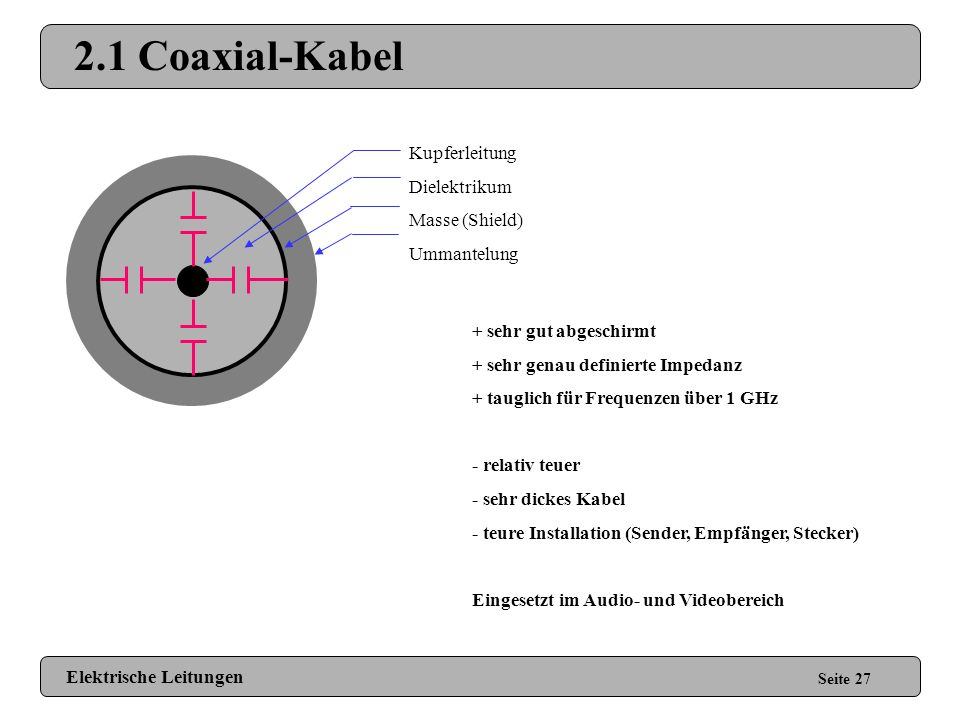 2.1 Coaxial-Kabel Kupferleitung Dielektrikum Masse (Shield)