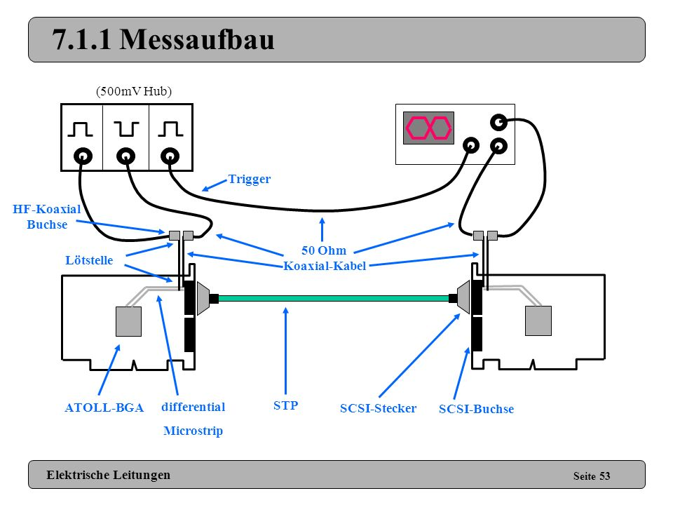 7.1.1 Messaufbau (500mV Hub) Trigger HF-Koaxial Buchse