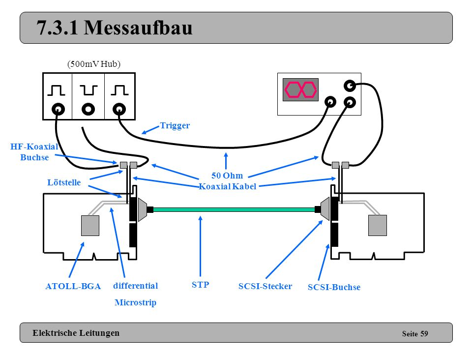 7.3.1 Messaufbau (500mV Hub) Trigger HF-Koaxial Buchse