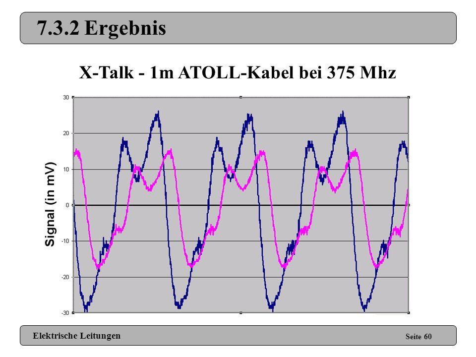 X-Talk - 1m ATOLL-Kabel bei 375 Mhz