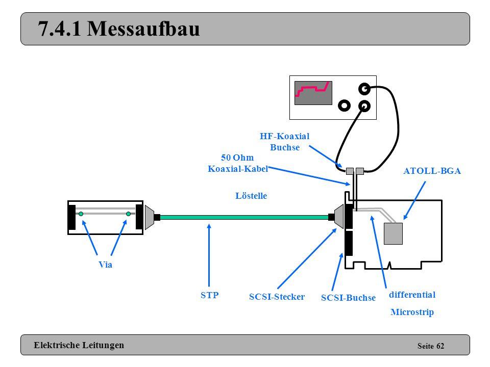7.4.1 Messaufbau HF-Koaxial Buchse 50 Ohm Koaxial-Kabel ATOLL-BGA