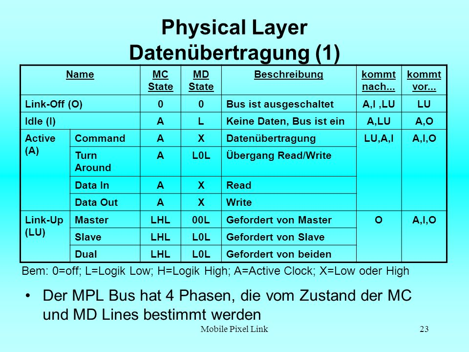 Physical Layer Datenübertragung (1)