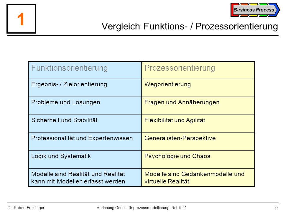 Vergleich Funktions- / Prozessorientierung