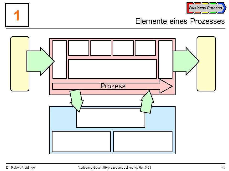 Elemente eines Prozesses