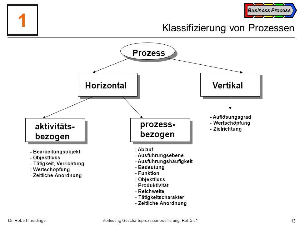 Klassifizierung von Prozessen