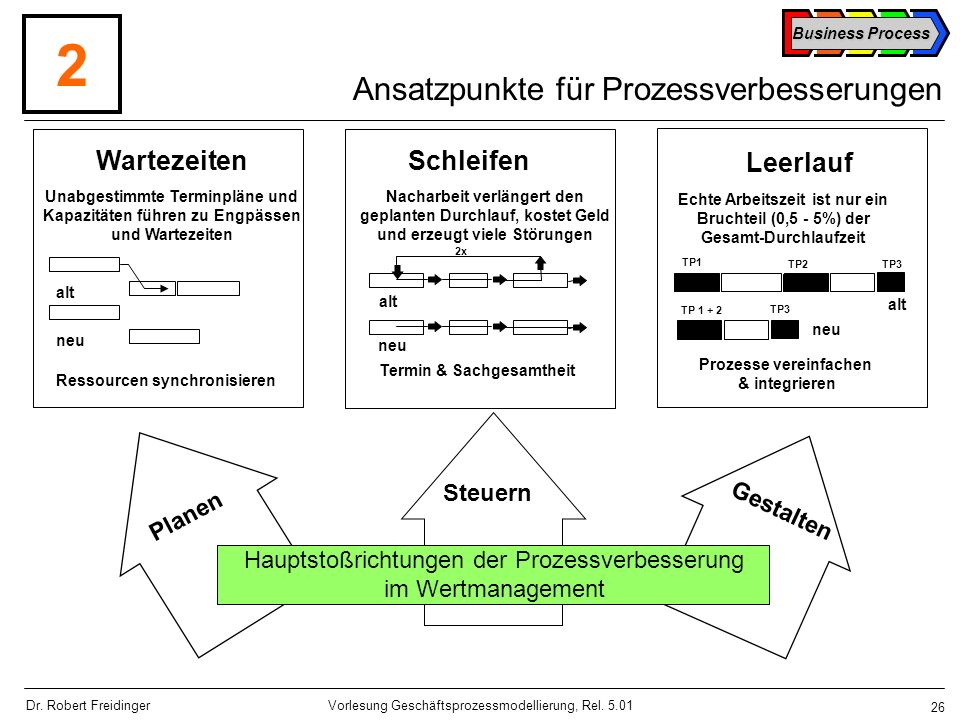Ansatzpunkte für Prozessverbesserungen