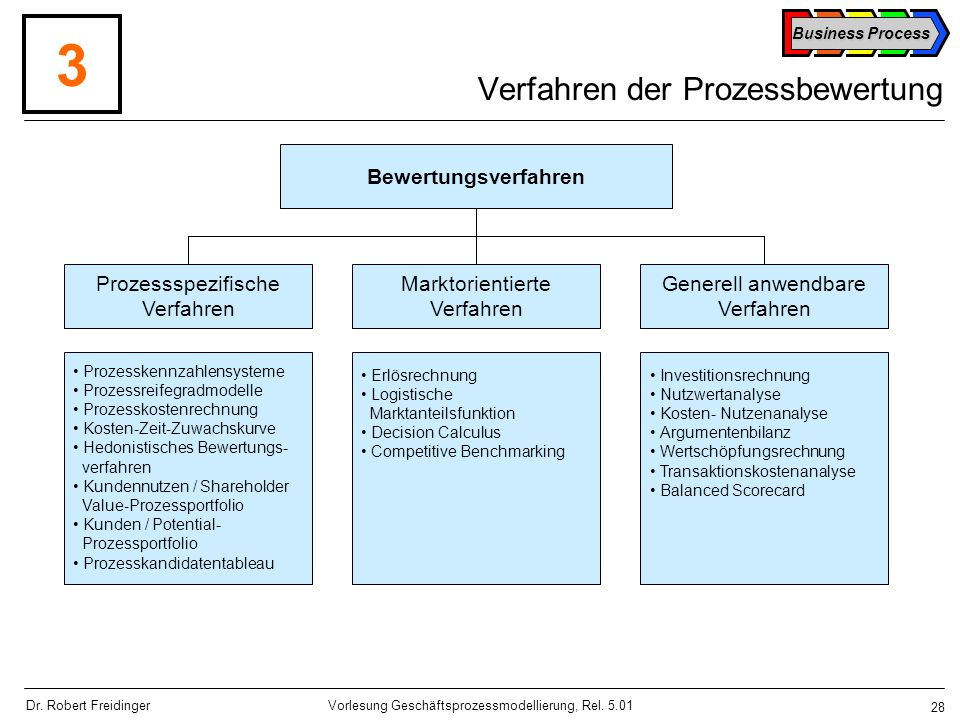 Verfahren der Prozessbewertung