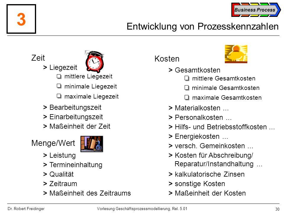 Entwicklung von Prozesskennzahlen