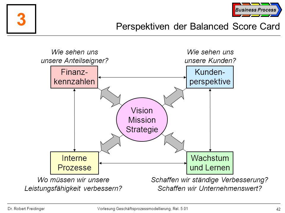 Perspektiven der Balanced Score Card
