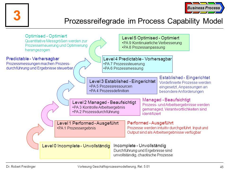 Prozessreifegrade im Process Capability Model