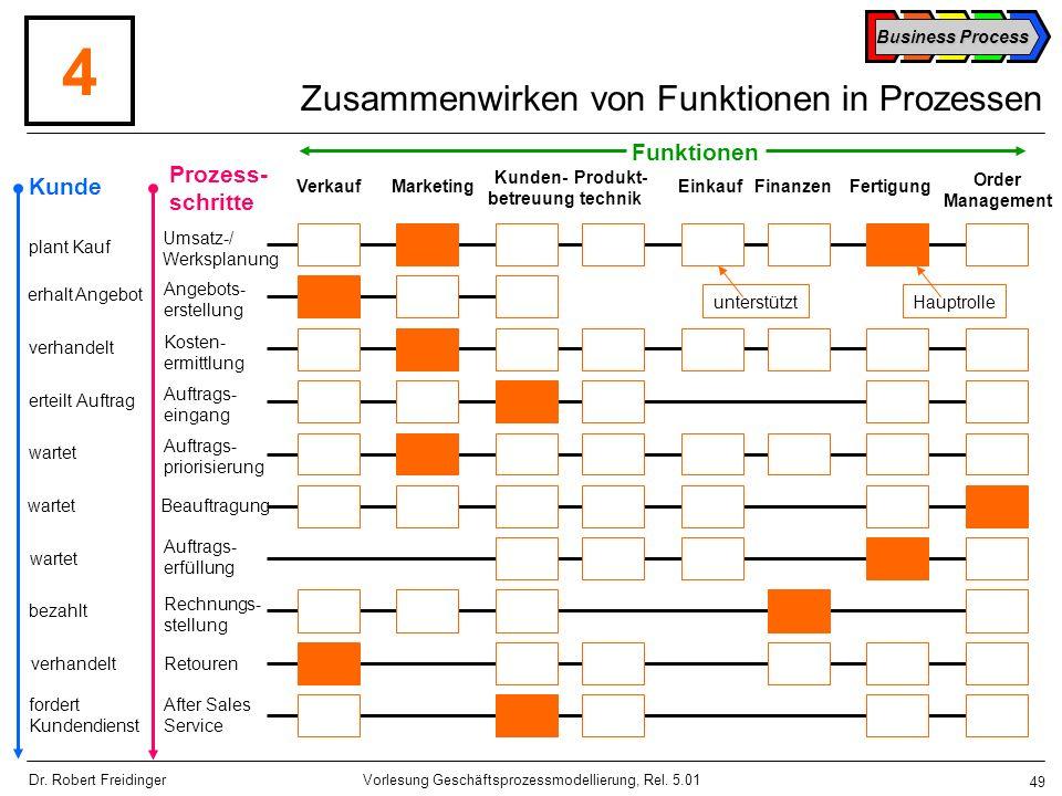 Zusammenwirken von Funktionen in Prozessen