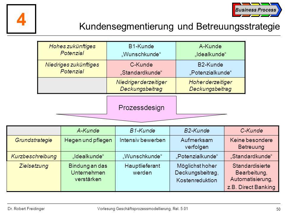 Kundensegmentierung und Betreuungsstrategie