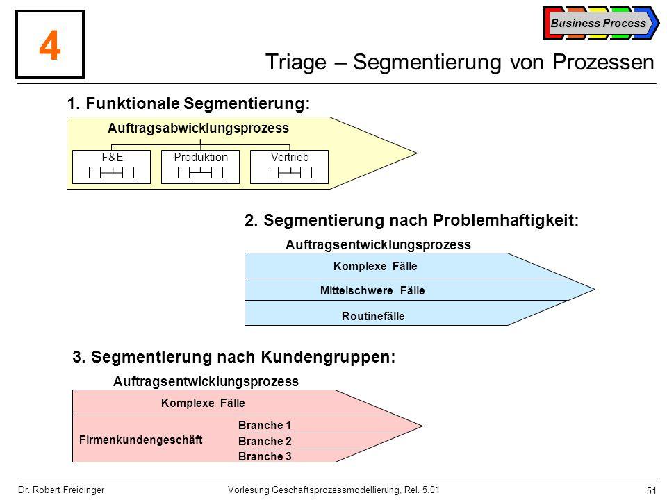 Triage – Segmentierung von Prozessen