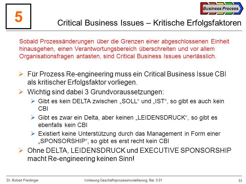 Critical Business Issues – Kritische Erfolgsfaktoren