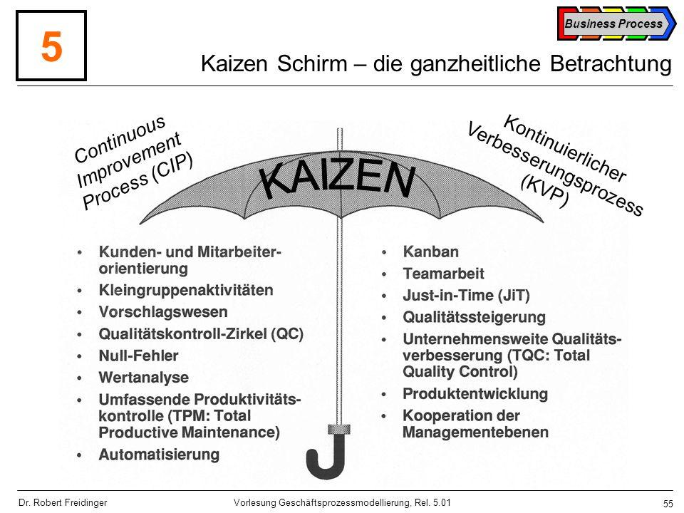 Kaizen Schirm – die ganzheitliche Betrachtung