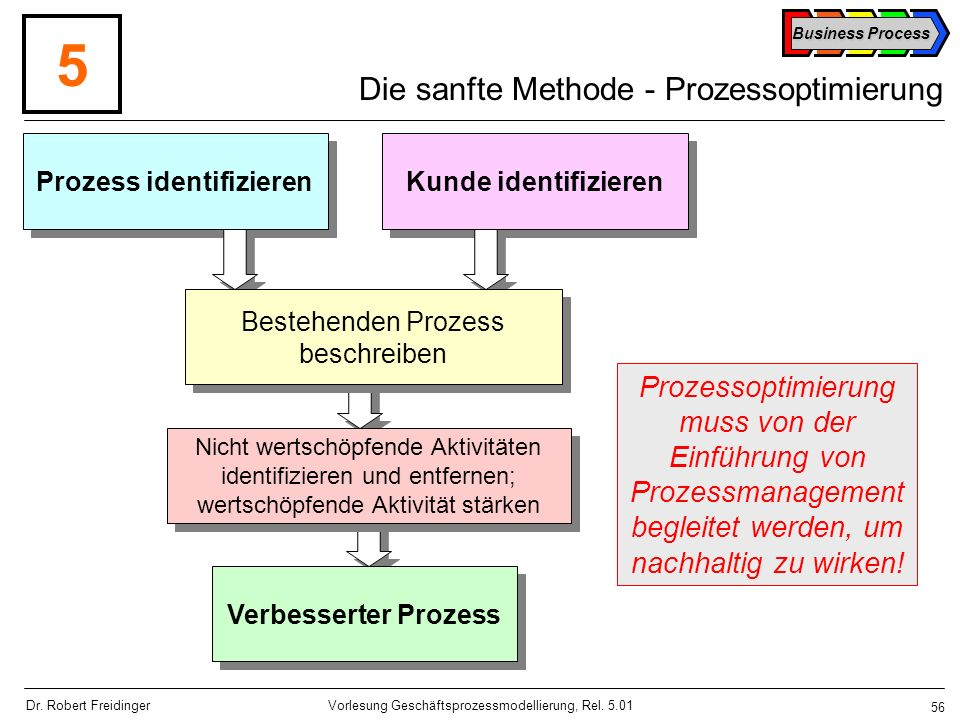 Die sanfte Methode - Prozessoptimierung