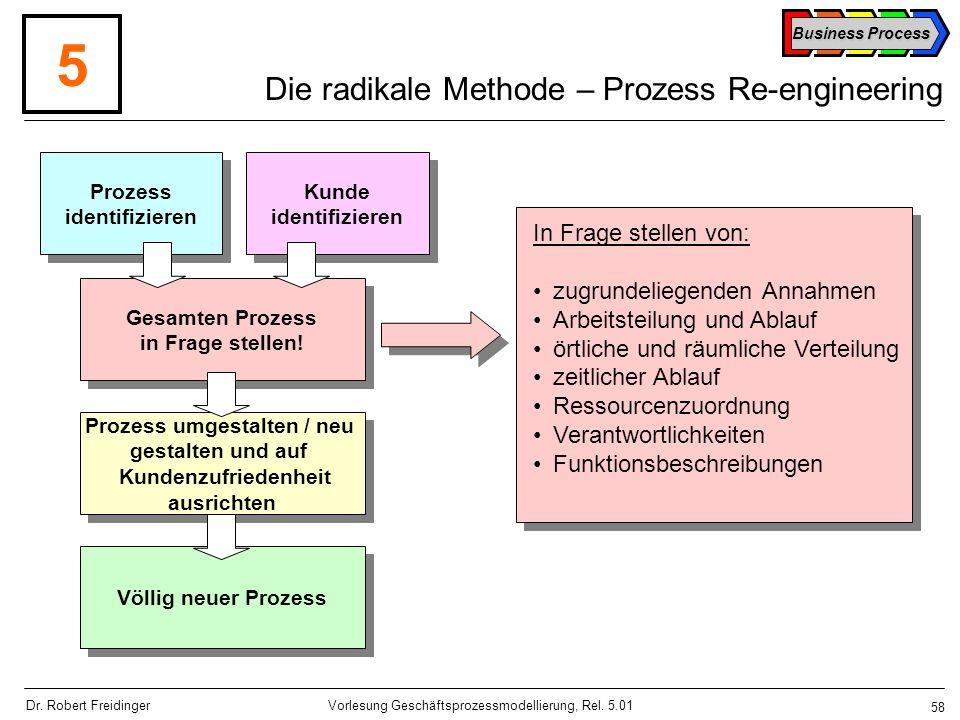 Die radikale Methode – Prozess Re-engineering