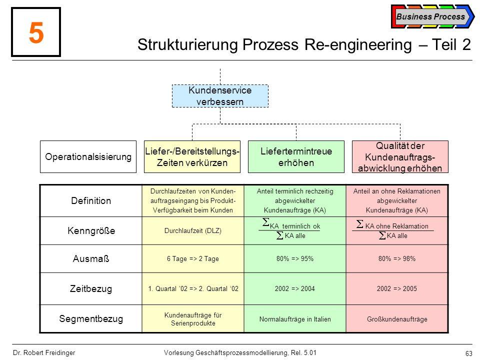 Strukturierung Prozess Re-engineering – Teil 2