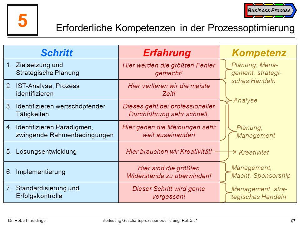 Erforderliche Kompetenzen in der Prozessoptimierung