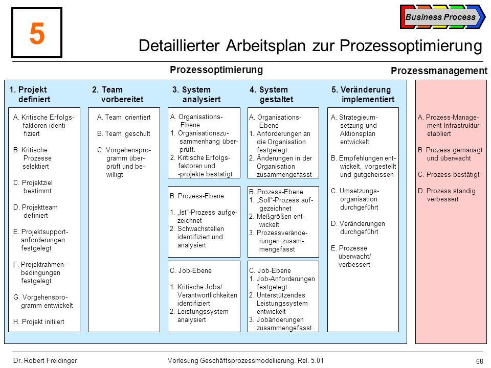 Detaillierter Arbeitsplan zur Prozessoptimierung