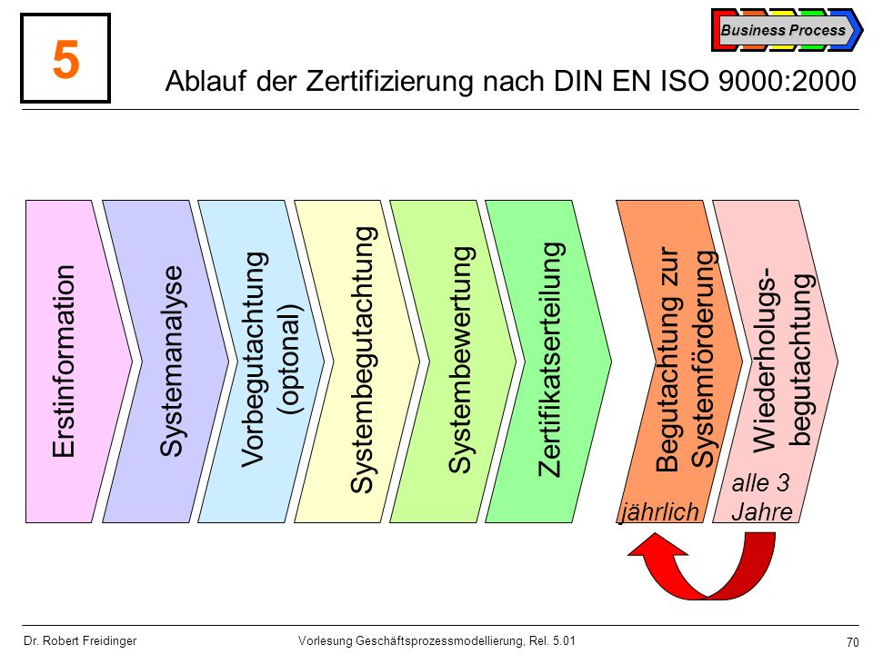 Ablauf der Zertifizierung nach DIN EN ISO 9000:2000