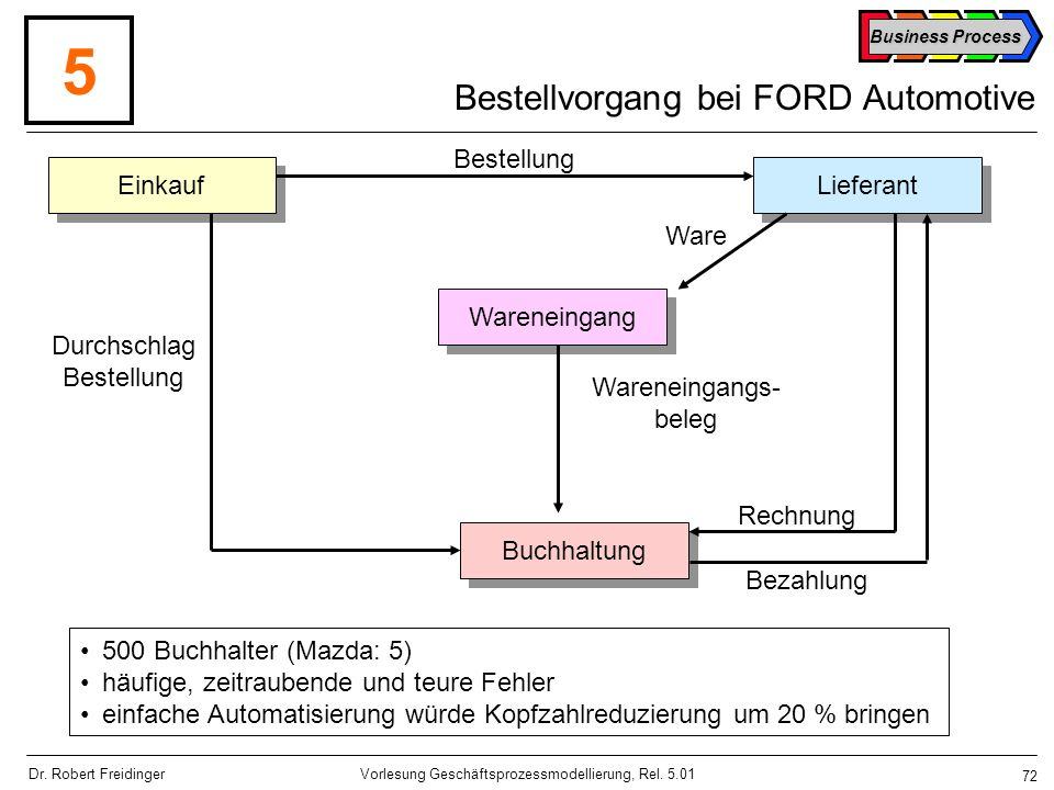 Bestellvorgang bei FORD Automotive