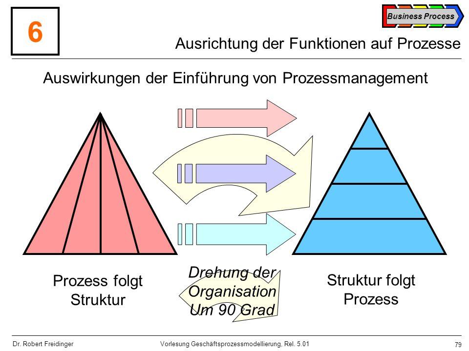 Ausrichtung der Funktionen auf Prozesse
