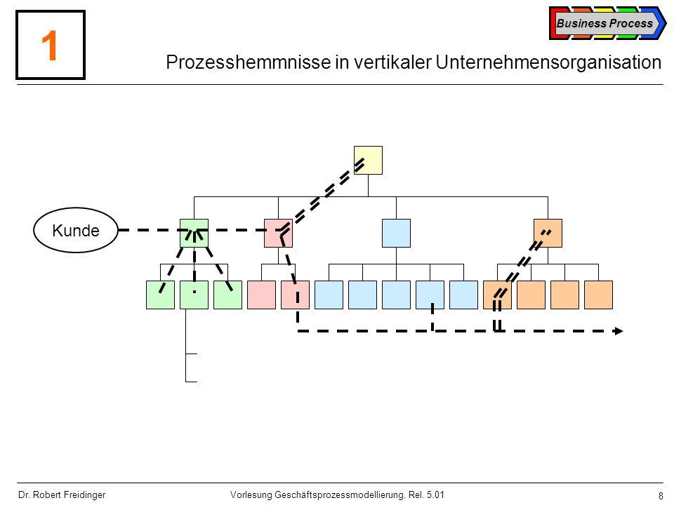 Prozesshemmnisse in vertikaler Unternehmensorganisation