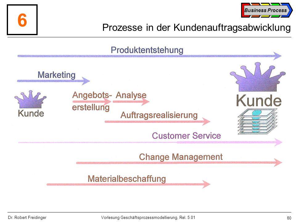Prozesse in der Kundenauftragsabwicklung