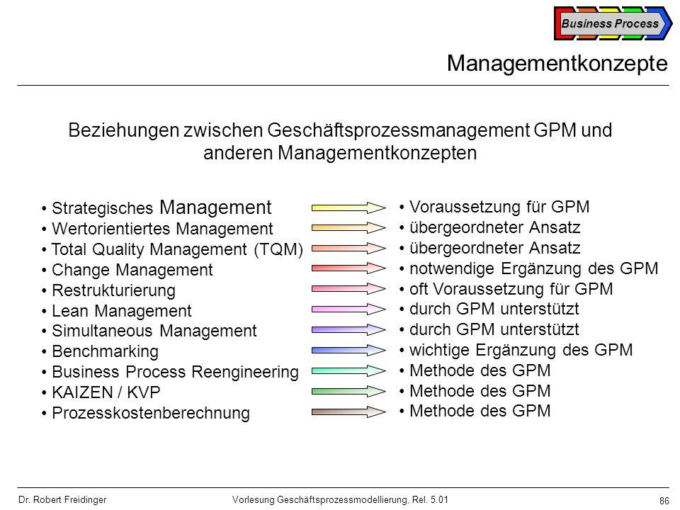 Managementkonzepte Beziehungen zwischen Geschäftsprozessmanagement GPM und anderen Managementkonzepten.