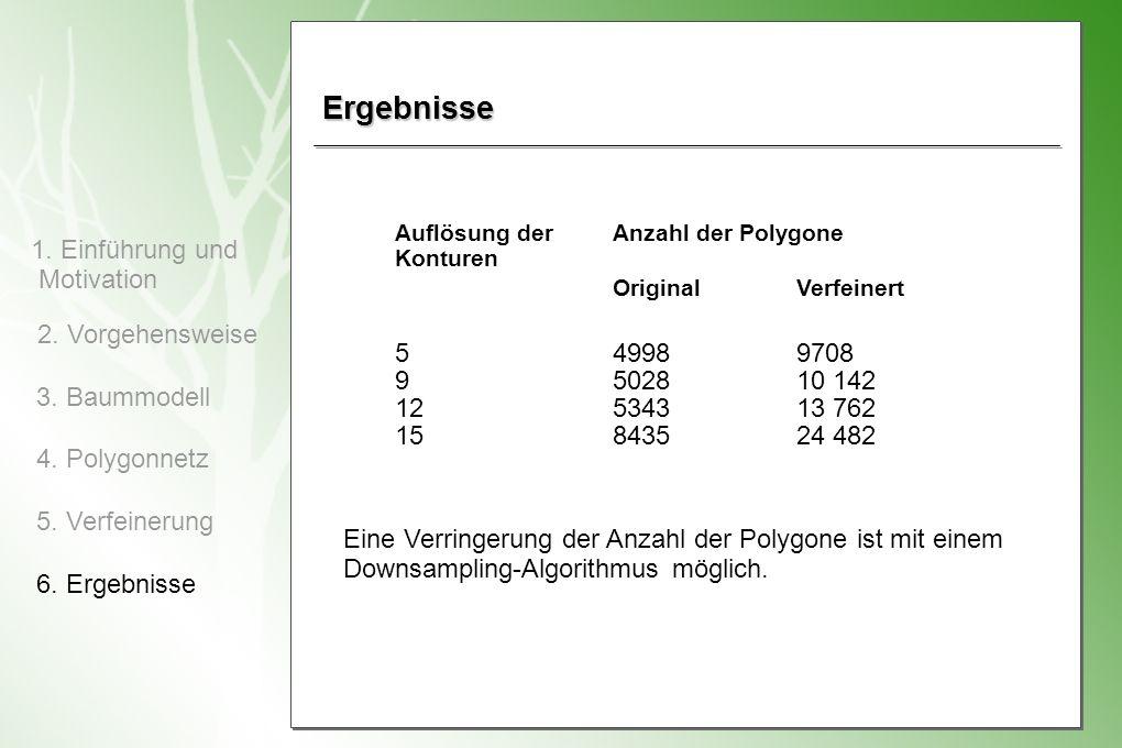 Ergebnisse Auflösung der. Konturen. Anzahl der Polygone. Original. Verfeinert. 5. 9. 12. 15.