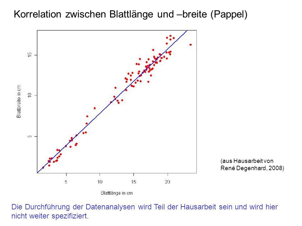 Korrelation zwischen Blattlänge und –breite (Pappel)