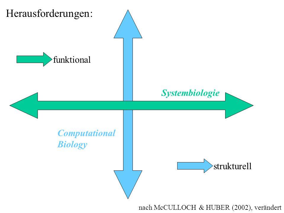 Herausforderungen: funktional Systembiologie Computational Biology