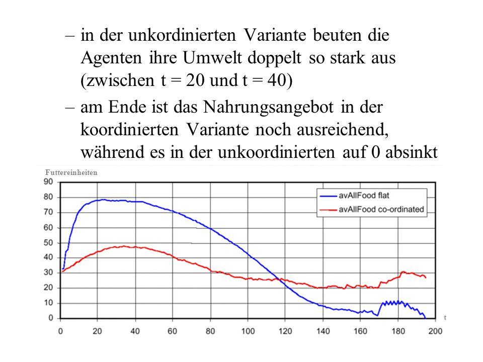 in der unkordinierten Variante beuten die Agenten ihre Umwelt doppelt so stark aus (zwischen t = 20 und t = 40)