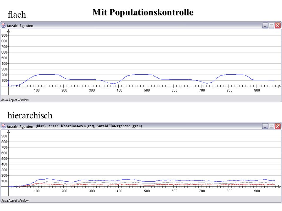 Mit Populationskontrolle flach