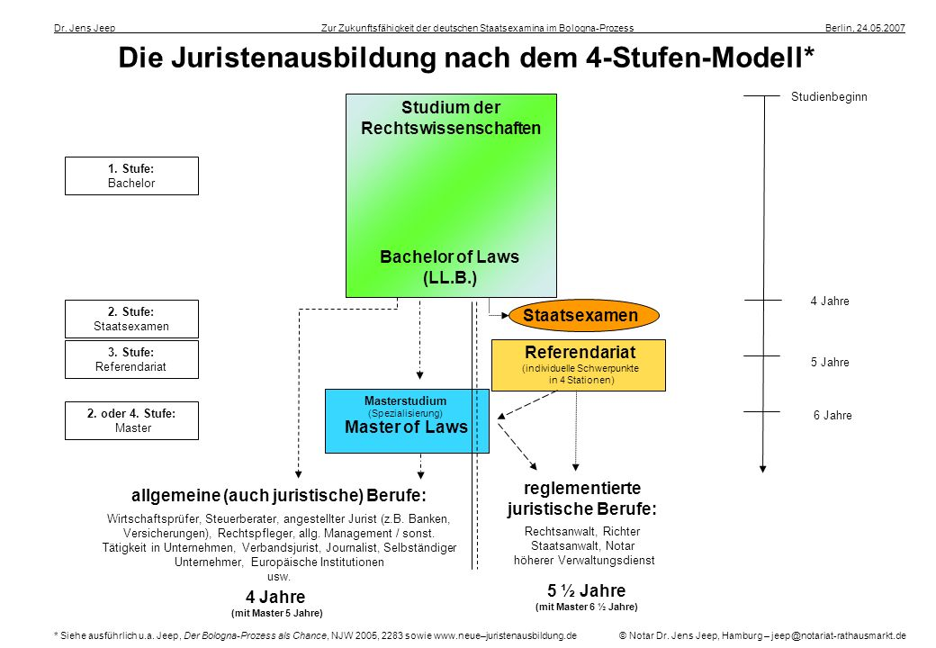 Die Juristenausbildung nach dem 4-Stufen-Modell*