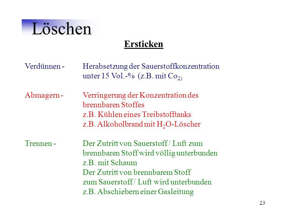 Löschen Ersticken. Verdünnen - Herabsetzung der Sauerstoffkonzentration unter 15 Vol.-% (z.B. mit Co2)