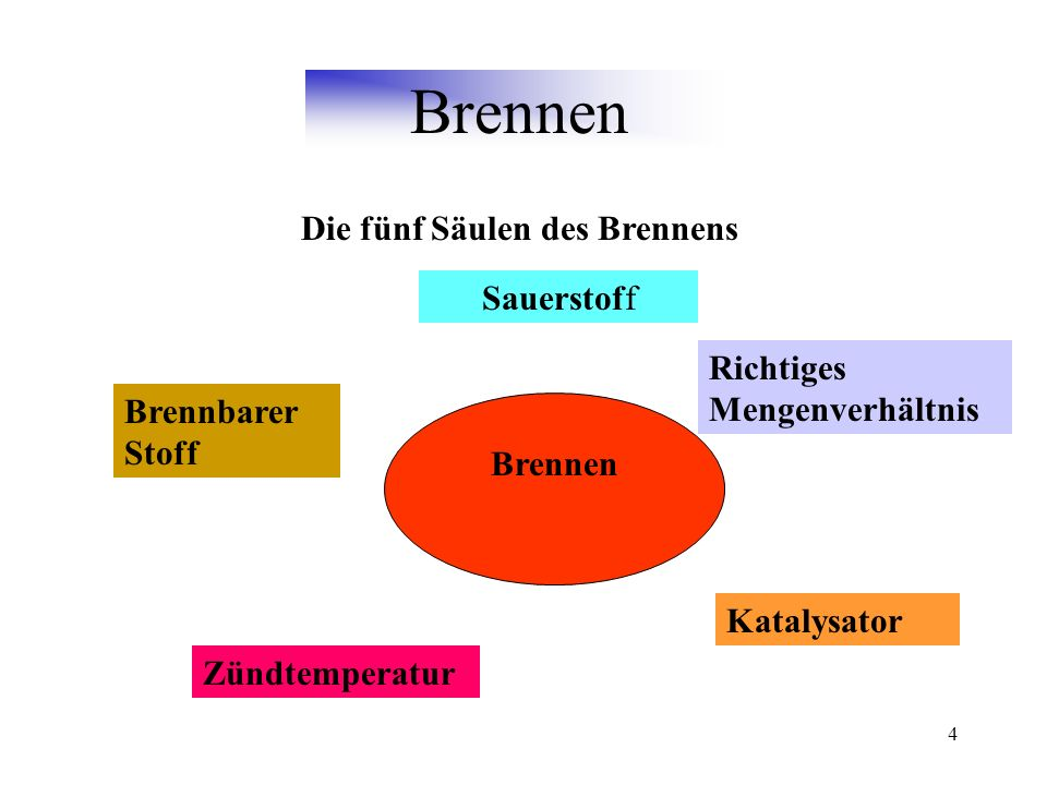 Die fünf Säulen des Brennens