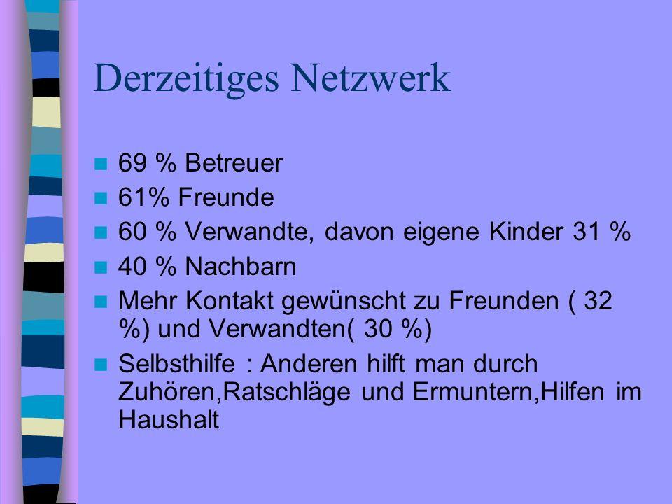 Derzeitiges Netzwerk 69 % Betreuer 61% Freunde