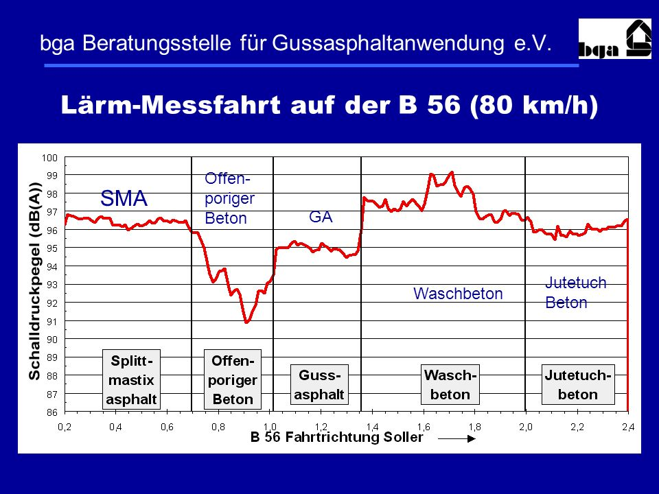 bga Beratungsstelle für Gussasphaltanwendung e.V.