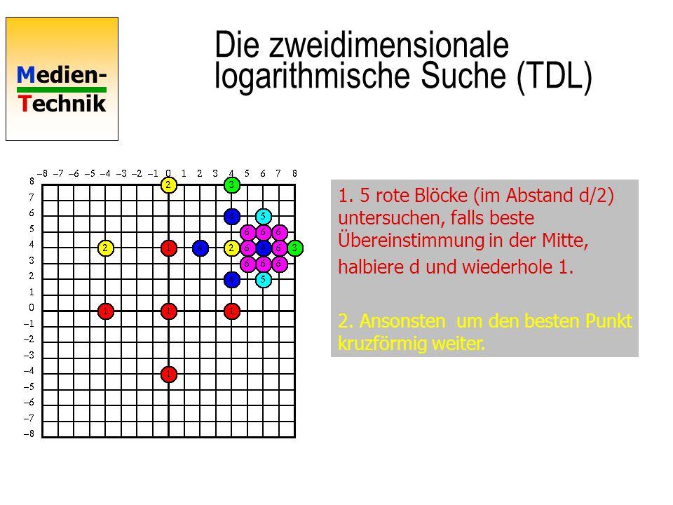 Die zweidimensionale logarithmische Suche (TDL)