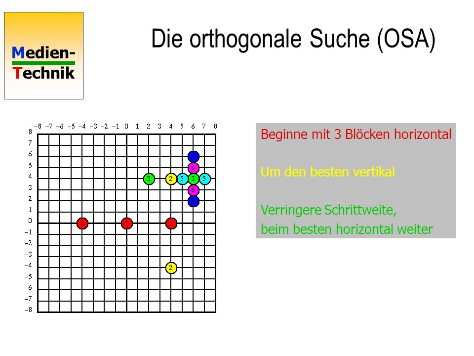 Die orthogonale Suche (OSA)