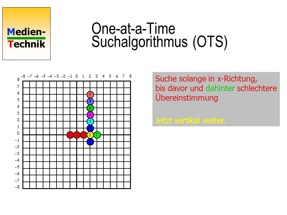 One-at-a-Time Suchalgorithmus (OTS)